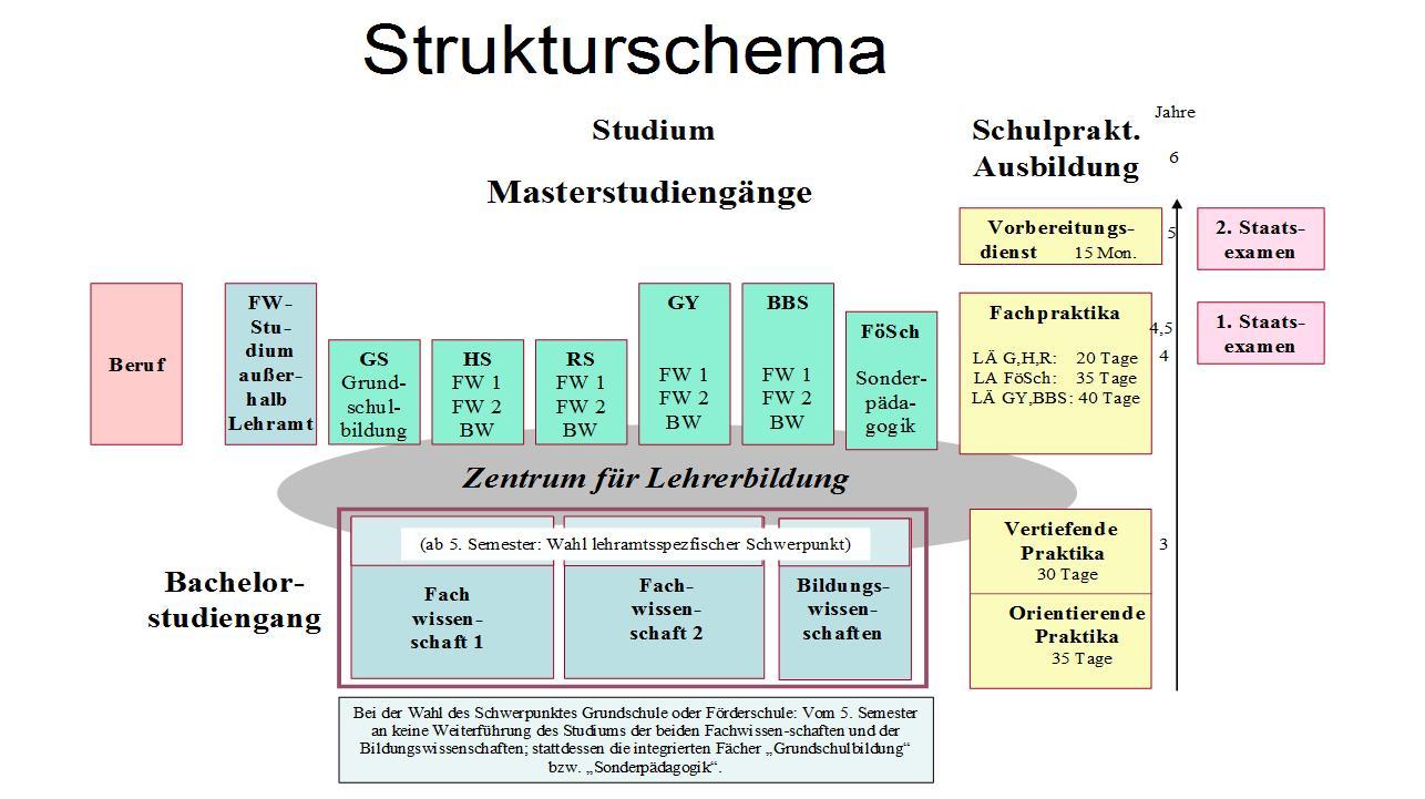 Strukturschema
